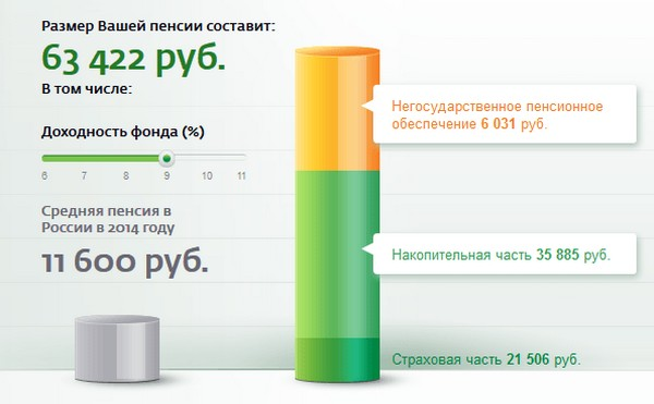 Изображение - Как перевести накопительную часть пенсии в сбербанк kak-perevesti-nakopitelnuyu-chast-pensii-iz-npf-v-sberban2