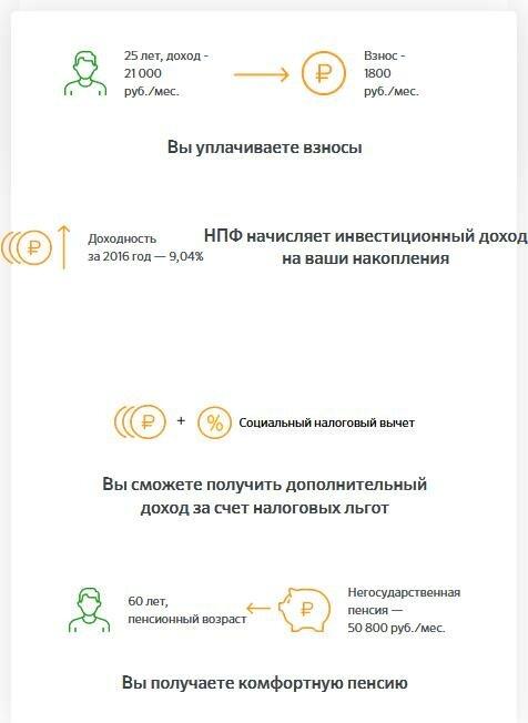 Изображение - Как перевести накопительную часть пенсии в сбербанк kak-perevesti-nakopitelnuyu-chast-pensii-iz-npf-v-sberban3